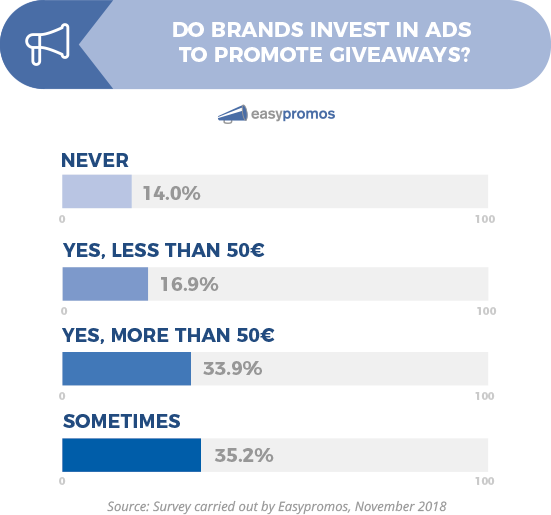Bar chart: Do brands invest in ads to promote giveaways? Never 14%, less than 50€ 16.9%, more than 50€ 33.9%, sometimes 35.2%