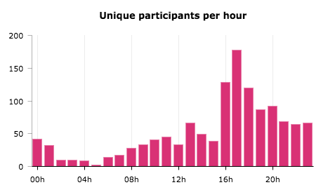 Statistics from an Instagram giveaway, presented in a bar chart. X axis: time of day. Y axis: unique participants. The chart shows that participation is highest between 4 and 7 pm.