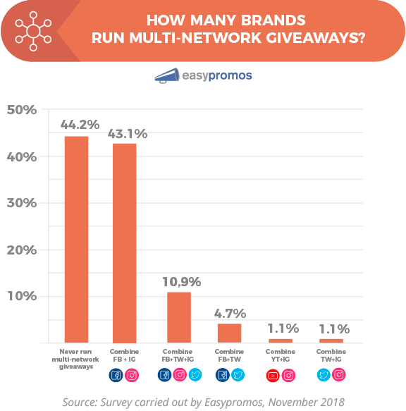 Bar chart: How many brands run multi-network giveaways? 44.2% never run multi-network giveaways, 43.1% combine Facebook with Instagram, 10.9% combine Facebook with Twitter and Instagram, 4.7% combine Facebook with Twitter, 1.1% combine YouTube with Instagram, 1.1% combine Twitter with Instagram