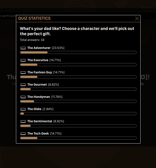 "Screenshot of statistics from a Father's Day quiz, showing which percentage of users voted for each ""character""."