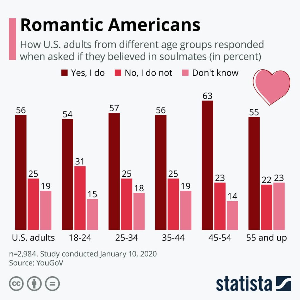 Valentine's Day Quiz: Statista research about how many Americans believe in soulmates.
