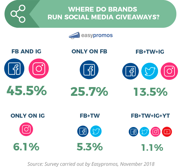 Infographic: Where do brands run social media giveaways? Facebook and Instagram 45.5%, only on Facebook 25.7%, Facebook, Twitter and Instagram 13.5%, only on Instagram 6.1%, Facebook and Twitter 5.3%, Facebook, Twitter, Instagram and YouTube 1.1%