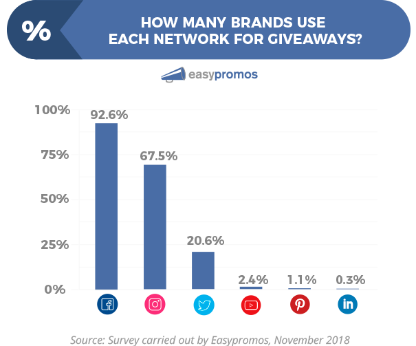Bar chart: How many brands use each network for giveaways? 92.6% use Facebook, 67.5% use Instagram, 20.6% use Twitter, 2.4% use YouTube, 1.1% use Pinterest, 0.3% use LinkedIn.