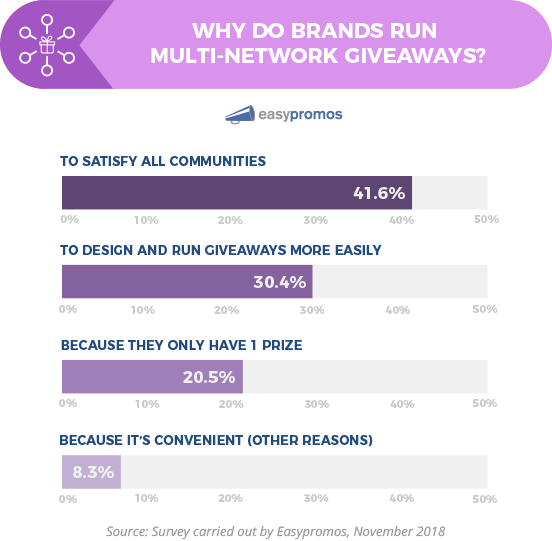 Bar chart: Why do brands run multi-network giveaways? To satisfy all communities 41.6%, to design and run giveaways more easily 30.4%, because they only have 1 prize 20.%%, because it's convenient (other reasons) 8.3%.