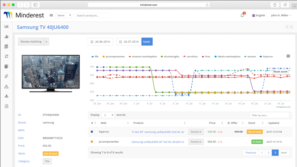 Screenshot of the Minderest platform showing the analysis of competitors' pricing strategy. Increase e-commerce sales.
