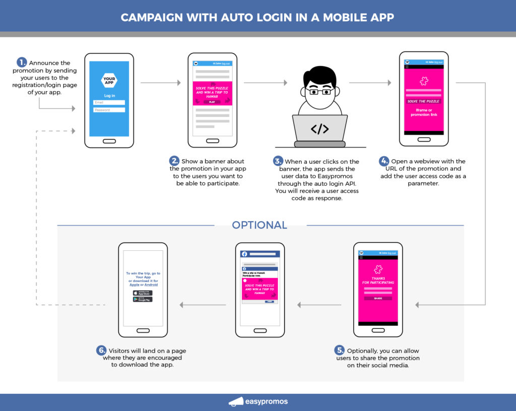customer retention. campaign with auto login in a mobile app