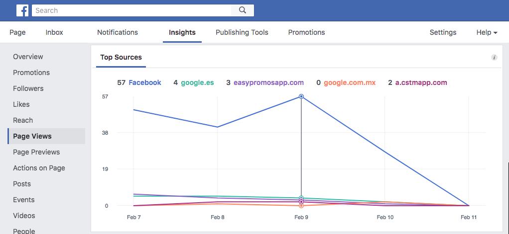 facebook_page_visits_ENG
