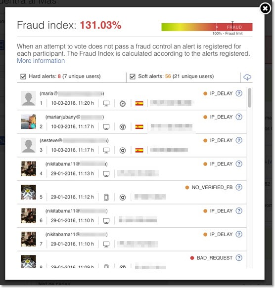 fraud index alerts
