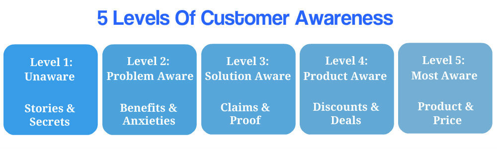5 levels of customer awareness. Level 1: unaware. Offer stories and secrets. Level 2: problem aware. Discuss benefits and anxieties. Level 3: solution aware. Offer claims and proof. Level 4: product aware. Offer discounts and deals. Level 5: most aware. Offer product and price.