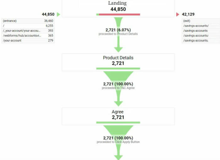 Funnel visualization in flow chart form. The top level of the chart shows 44,850 landing page visitors. 2721 visitors proceed to product details, accept terms and conditions, and complete their conversion.