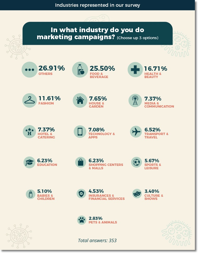 Businesses turn to content marketing