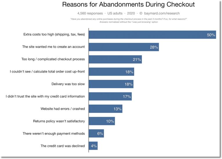 Reasons for abandonments during checkout. Proven ecommerce practices