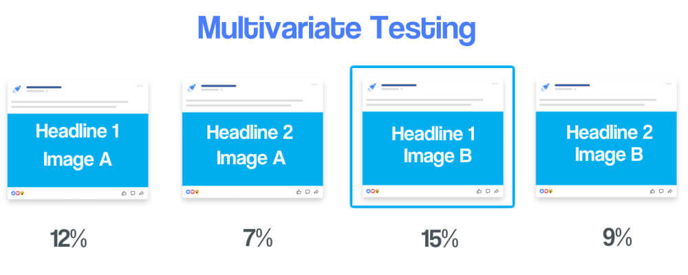 Diagram illustrating multivariate testing. There are 4 possible variations shown, alongside their test results. Headline 1 and Image A receives 12% of total views. Headline 2 and Image A receives 7%. Headline 1 and Image B receives 15%. Headline 2 and Image B receives 9%.