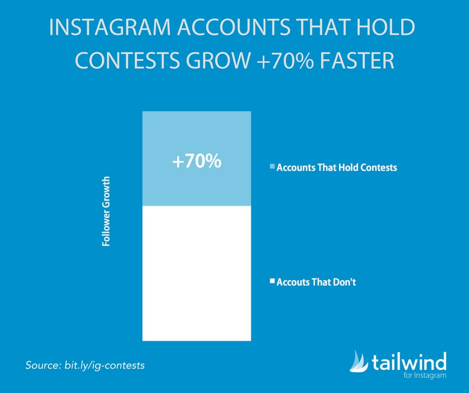 Instagram contests increase followers