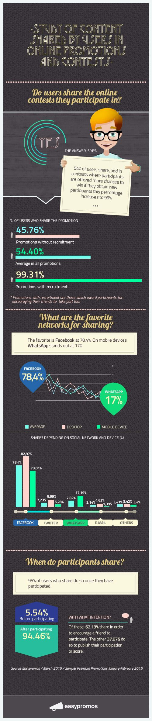 Infographic about how users share online contests they participate in