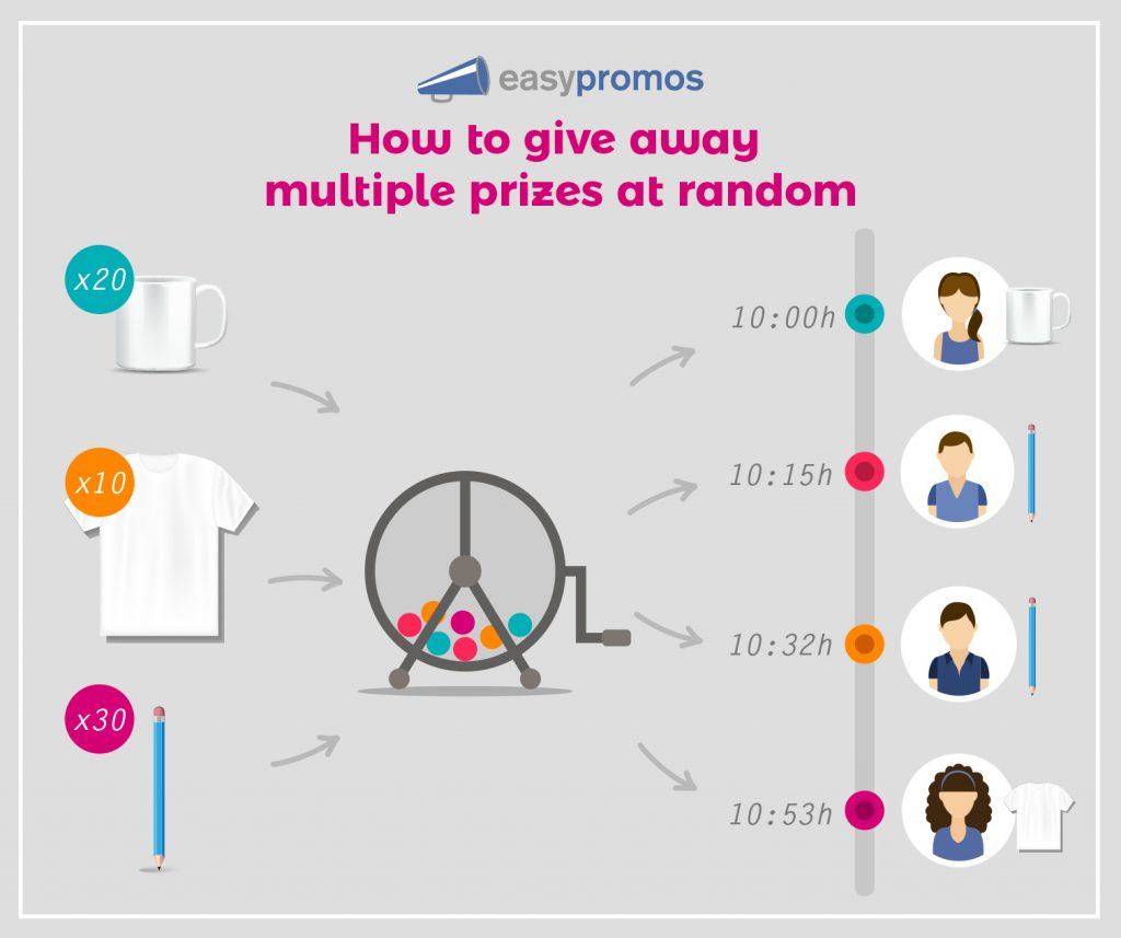 Diagram explaining how to give away multiple prizes at random. The brand uploads prize details of 20 mugs, 10 t shirts, and 30 pencils. The first participant in the contest receives a mug, the second a pencil, the third a pencil, the fourth a t-shirt, all completely at random.