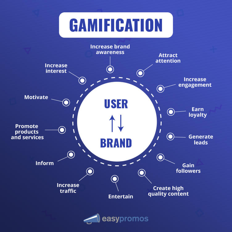 Image of main gamification objectives in marketing strategy