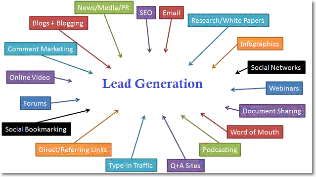 Giveaways to generate good leads