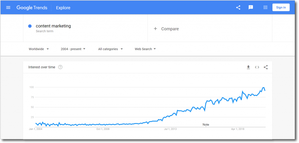 Search trend content marketing keyword