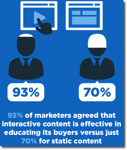 how to generate leads with interactive content. Inforgraphic from Business2Community