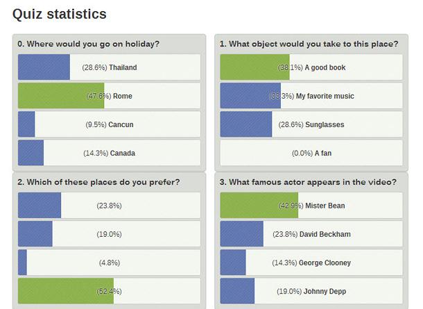 Quiz statistics