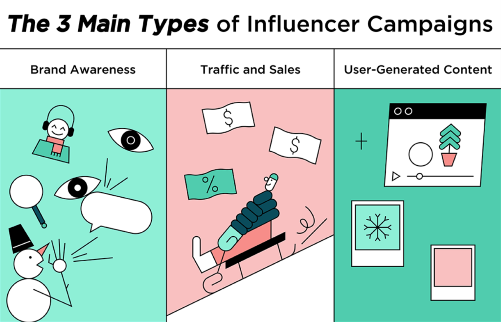 """Infographic titled """"the 3 main types of influencer campaigns"""". Brand awareness, traffic and sales and user-generated content."""