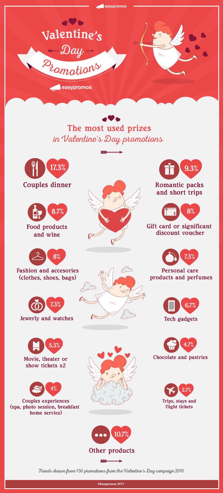 Valentine's Day promotion prizes