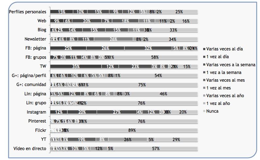 004-resultados-encuesta-contenidos