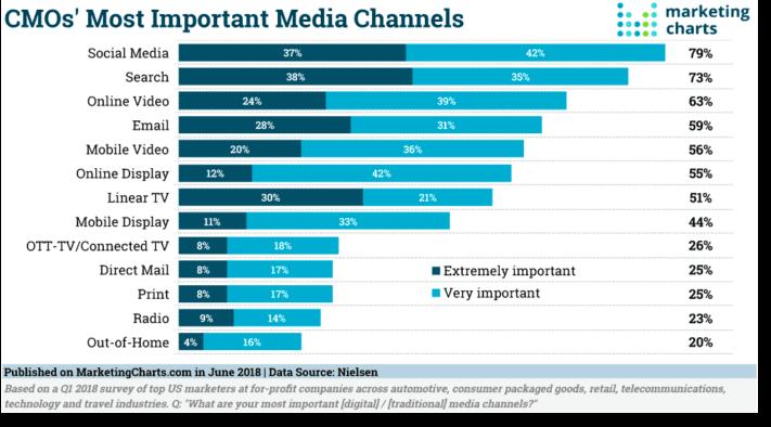 estadística de los canales más importantes