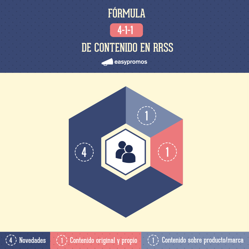 marketing contenido formula 4-1-1
