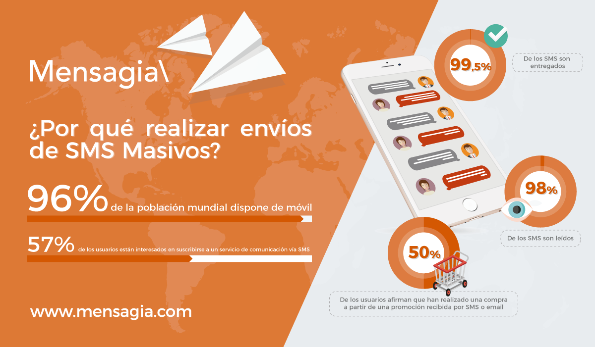 Infografia SMS Marketing