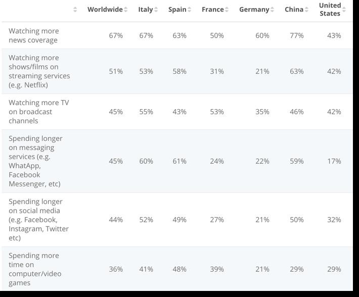 datos estudio consumo medios de Statista