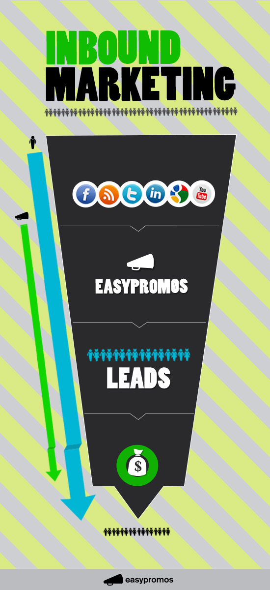 inbound marketing easypromos leads