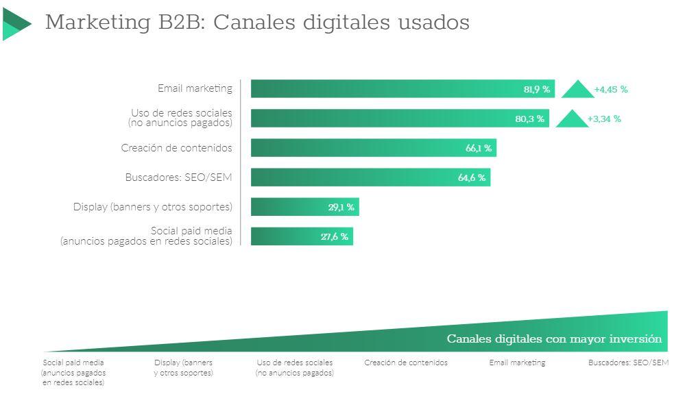 canales digitales usados b2b