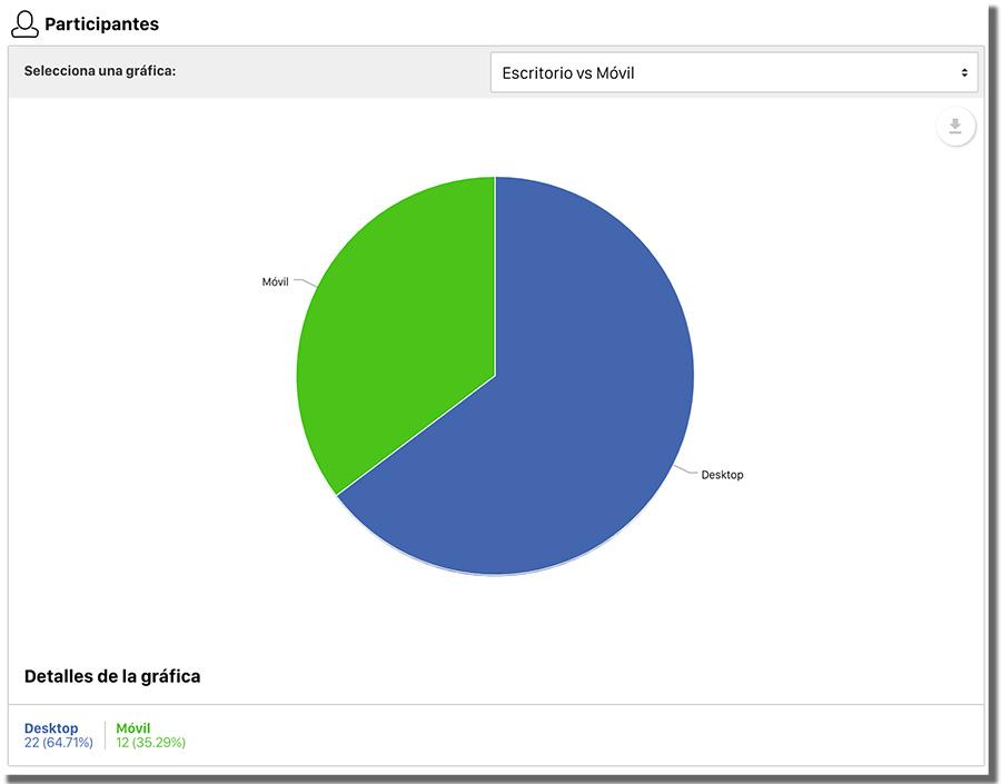 estadística Easypromos