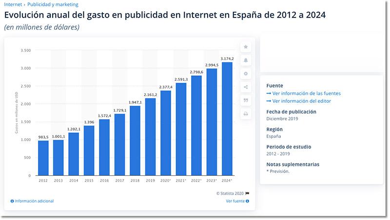 evolución anual gasto en publicidad - Statista