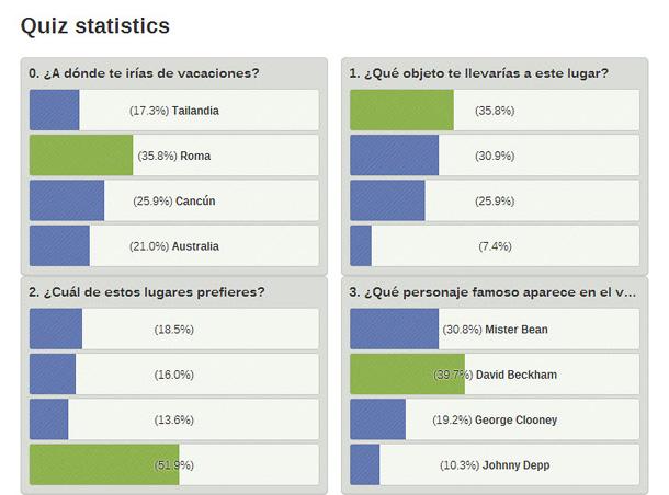 Estadisticas y graficas del cuestionario