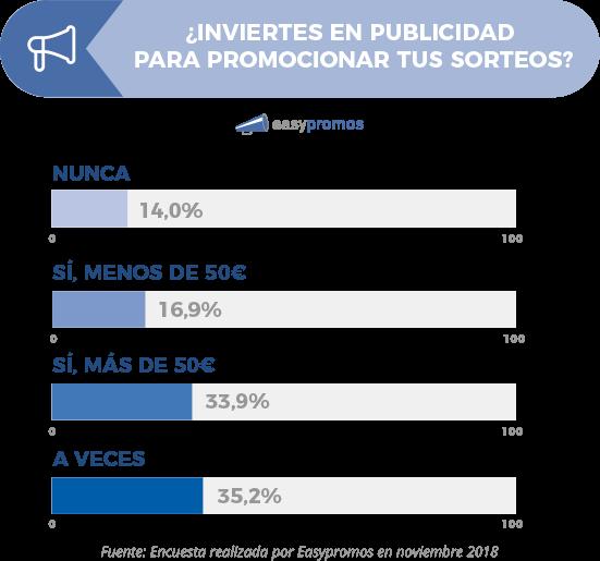 inversion_publicidad_sorteos