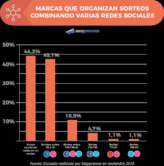 grafico_marcas_sorteos_en_multiples_redes_sociales