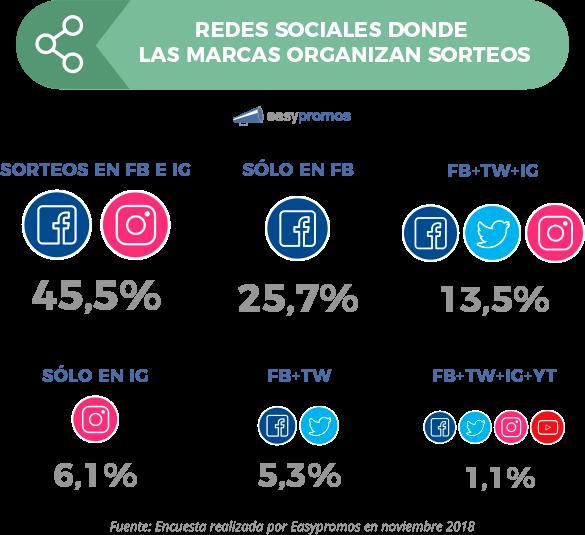 grafico_redes_sociales_marcas_realizan_sorteos