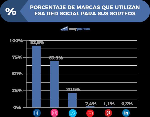 grafico_porcentaje_redes_sociales_sorteos