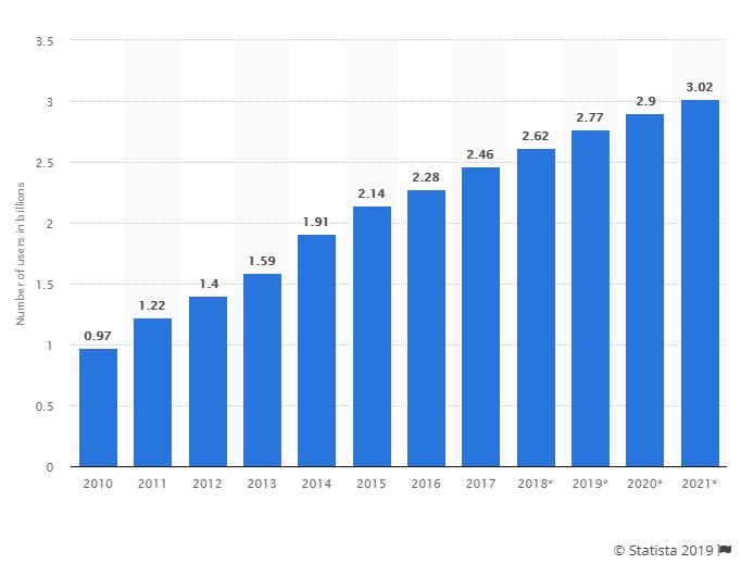 Gráfico del número de usuarios que tienen redes sociales en billones
