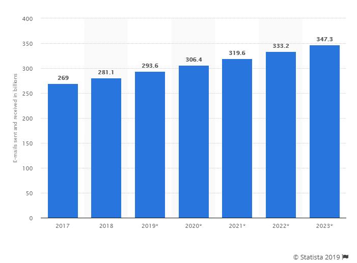 Gráfico del número de emails enviados al día en billones