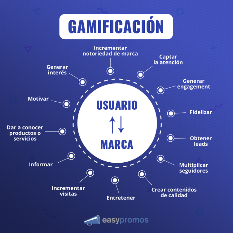 objetivos marketing gamificación