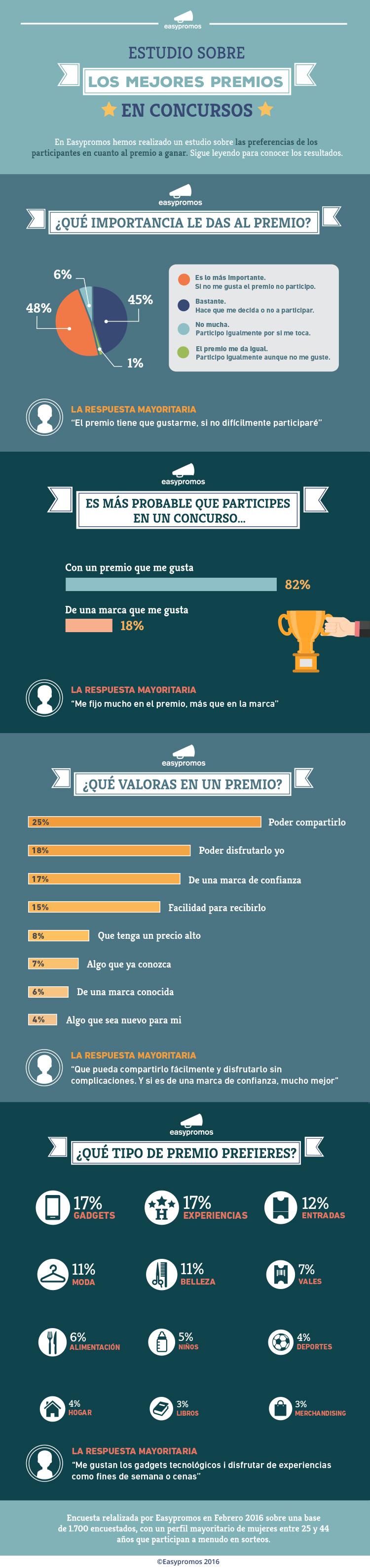 Infografía sobre los mejores premios en los concursos