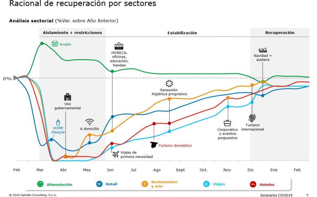 recuperacion sector turistico 2020 2021
