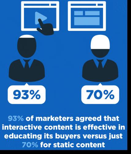 infografía sobre contenido interactivo