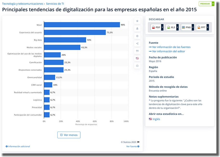principales tendencias de digitalización para las empresas